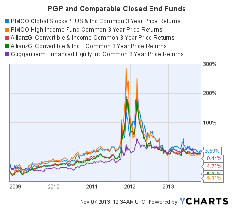 PGP 3 Year Price Returns Chart