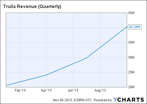 TRLA Revenue (Quarterly) Chart