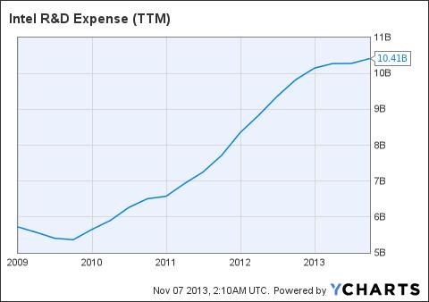INTC R&D Expense (<a href=