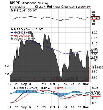 https://staticseekingalpha.a.ssl.fastly.net/uploads/2013/11/6/saupload_mspd_chart.png
