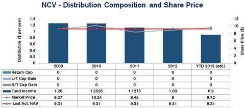 AllianzGI Convertible & Income Fund I