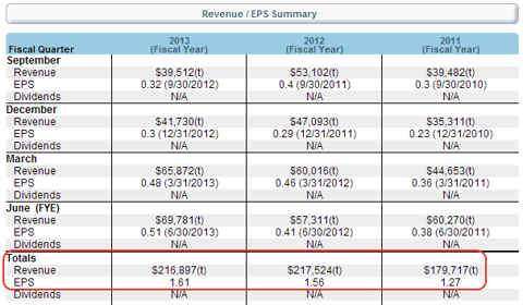 CGA Revenues and Earnings