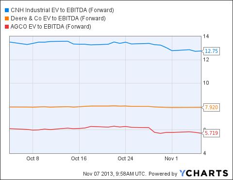 CNHI EV to EBITDA (Forward) Chart