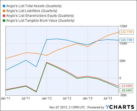 ANGI Total Assets (Quarterly) Chart
