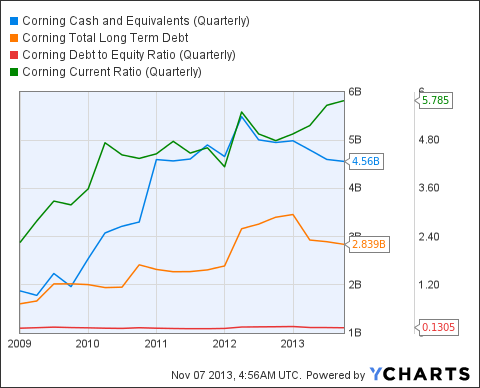 GLW Cash and Equivalents (Quarterly) Chart