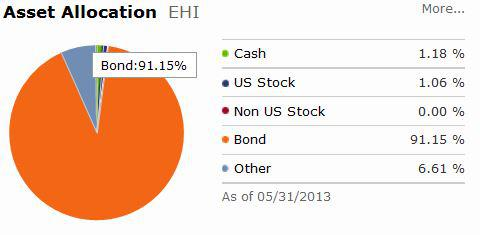 Western Asset Global High Income Fund