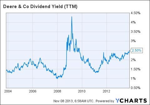 DE Dividend Yield (<a href=