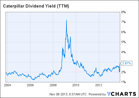 CAT Dividend Yield (<a href=