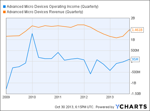 AMD Operating Income (Quarterly) Chart