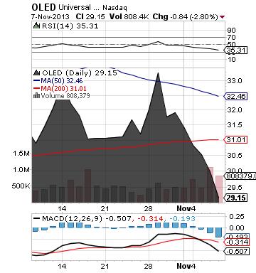 https://staticseekingalpha.a.ssl.fastly.net/uploads/2013/11/8/saupload_oled_chart.png