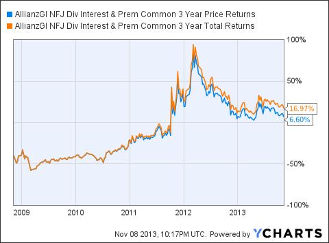 NFJ 3 Year Price Returns Chart