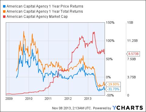 AGNC 1 Year Price Returns Chart