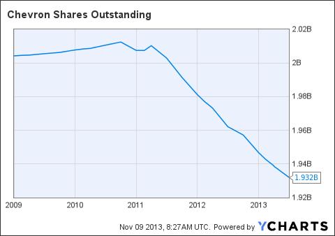 CVX Shares Outstanding Chart