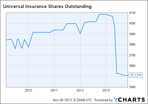UVE Shares Outstanding Chart