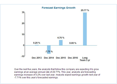 Expected Decline in Earnings Growth in 2014