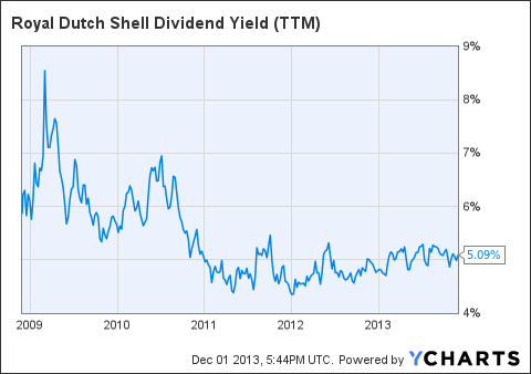 RDS.B Dividend Yield (<a href=