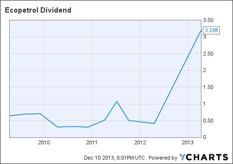 EC Dividend Chart