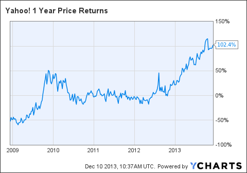 YHOO 1 Year Price Returns Chart