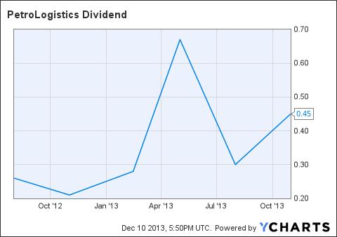 PDH Dividend Chart