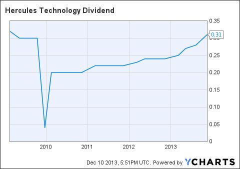 HTGC Dividend Chart