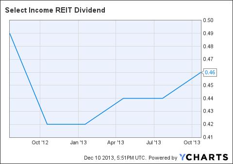 SIR Dividend Chart