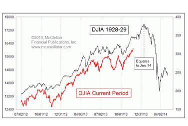 DJIA 1929 vs 2013