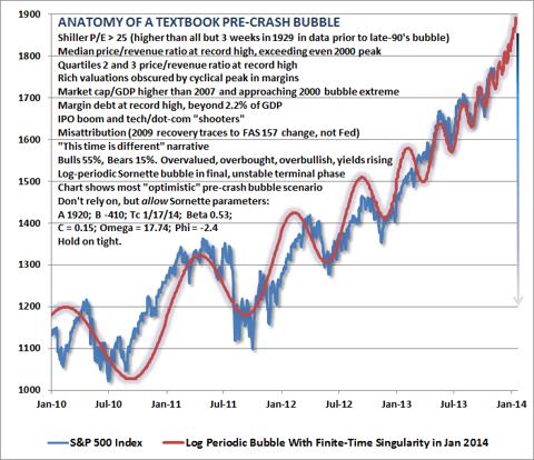 Pre-Crash Bubble