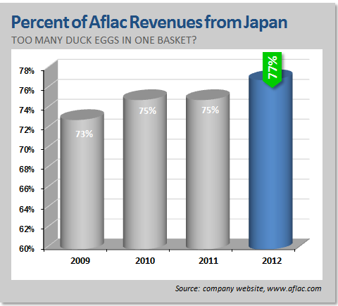 Percent of Aflac Revenues from Japan