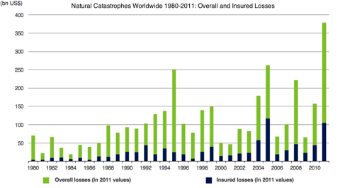 Worldwide Losses from Natural Catastrophes 1980-2011
