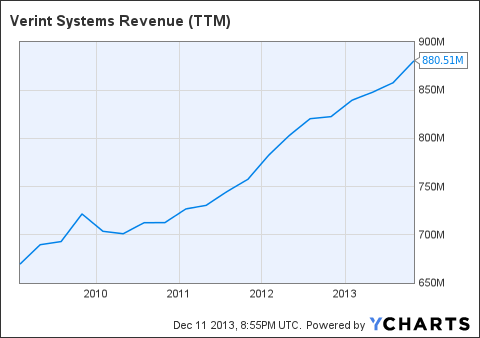 VRNT Revenue (NYSE:<a href='http://seekingalpha.com/symbol/TTM' title='Tata Motors Limited'>TTM</a>) Chart