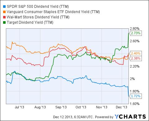 SPY Dividend Yield (<a href=