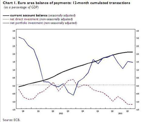 Balance of Payments September 2013 Eurozone