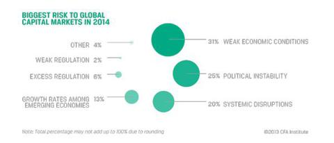 Biggest Risk to Global Capital Markets in 2014