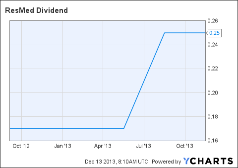 RMD Dividend Chart