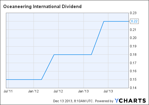 OII Dividend Chart