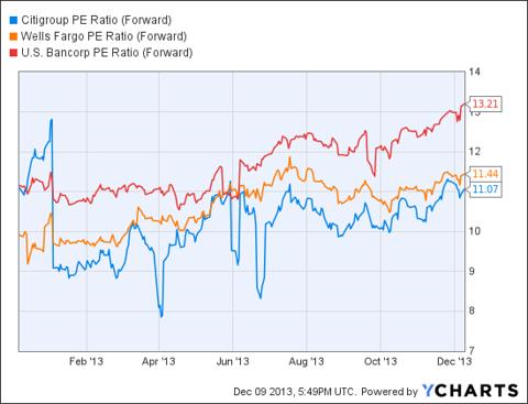 C PE Ratio (Forward) Chart