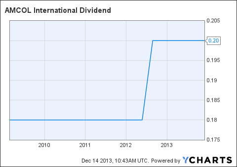 ACO Dividend Chart