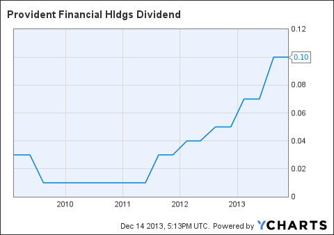 PROV Dividend Chart