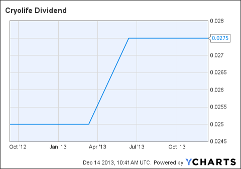 CRY Dividend Chart