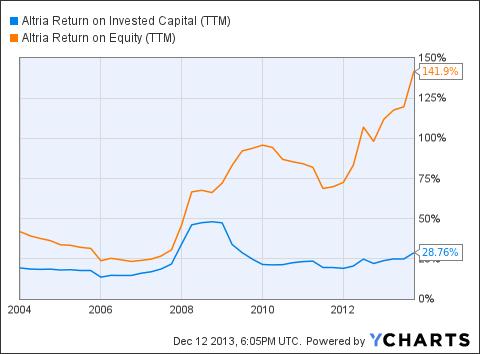 MO Return on Invested Capital (NYSE:<a href='http://seekingalpha.com/symbol/TTM' title='Tata Motors Limited'>TTM</a>) Chart