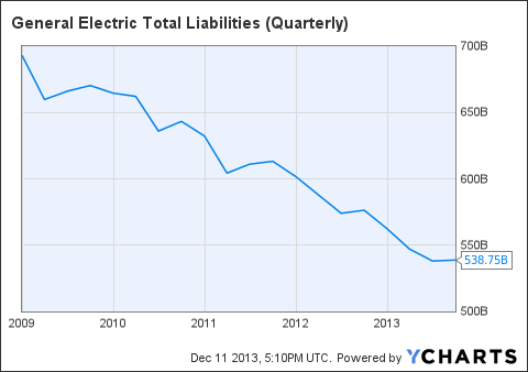 GE Total Liabilities (Quarterly) Chart