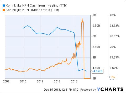 KKPNY Cash from Investing (<a href=