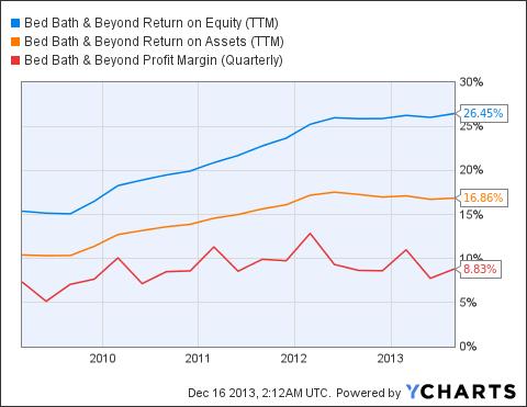 BBBY Return on Equity (NYSE:<a href='http://seekingalpha.com/symbol/TTM' title='Tata Motors Limited'>TTM</a>) Chart