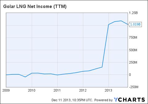 GLNG Net Income (<a href=