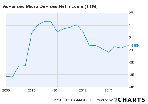 AMD Net Income (NYSE:<a href='http://seekingalpha.com/symbol/TTM' title='Tata Motors Limited'>TTM</a>) Chart