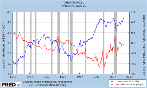 stocks commodities