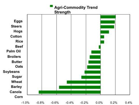 Agri-Commodity Price Trends
