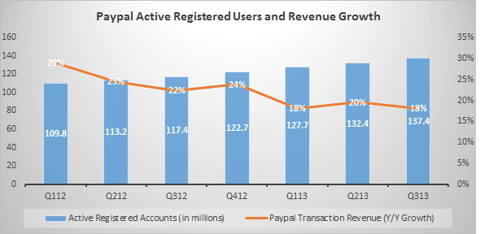 paypal users and revenue growth