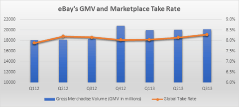 ebay marketplace GMV and take rate