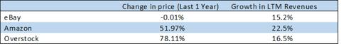ebay competitive analysis